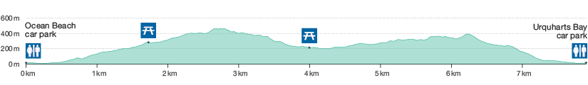 Elevation profile of Te Whara Track.