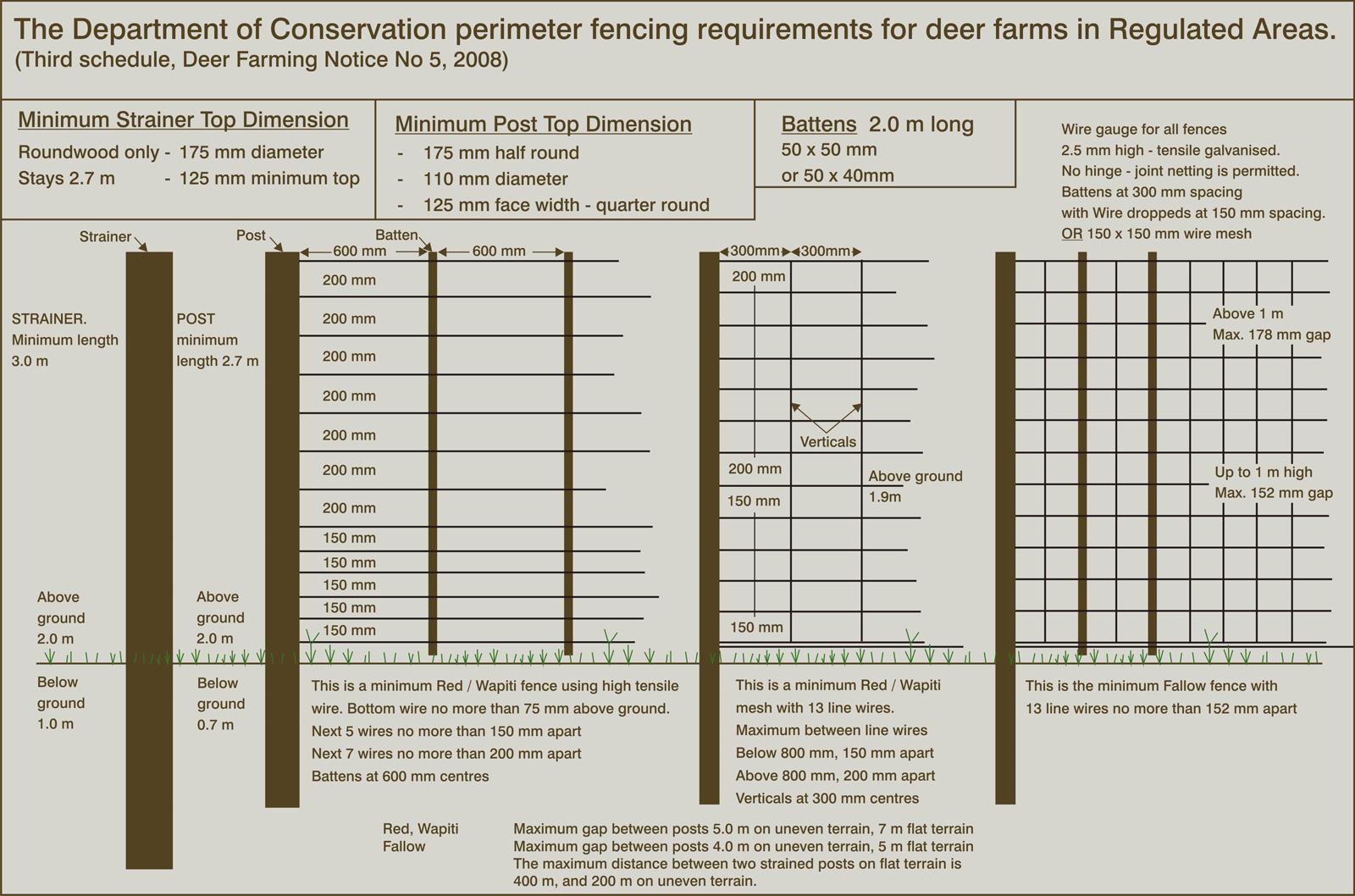 Deer Farming Requirements In The Auckland Region Deer