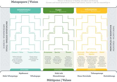 Agenda 21 and the Draft NZ Biodiversity Strategy – Sto Vounó