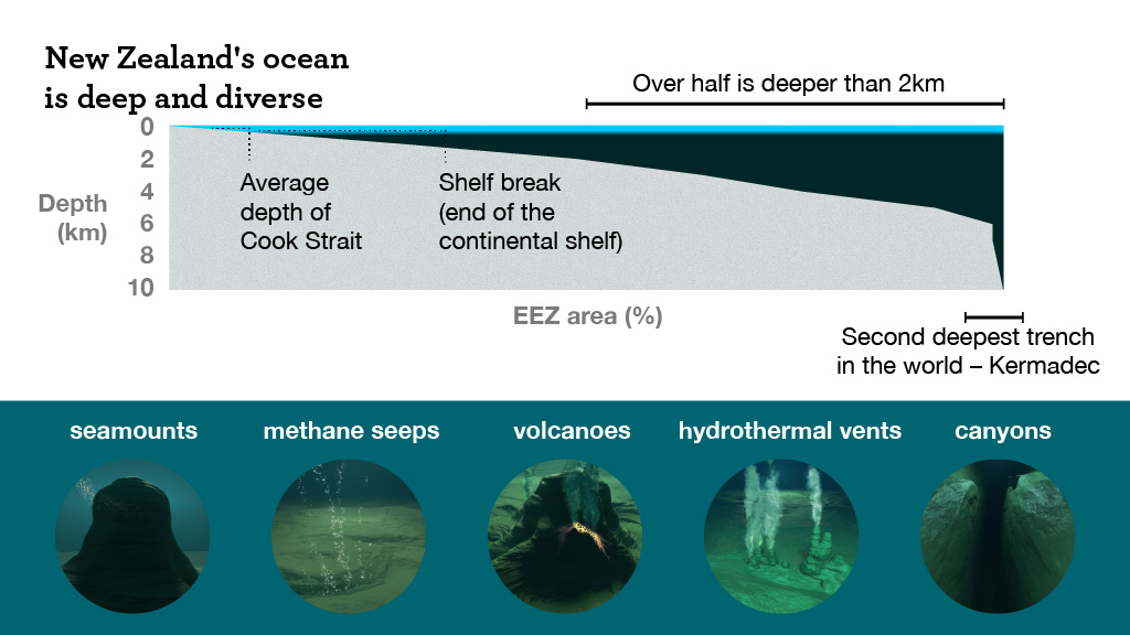 A graphic showing that over half of our EEZ is deeper than 2 km. It also shows photos of underwater features; seamounts, methane seeps, volcanoes, hydrothermal vents and canyons.