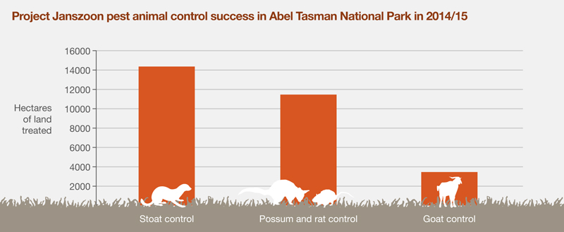 Graph showing land treated for pests - stoat control was over 14,000 hectares, possum/rat 11,500 hectares, goat 3,500.