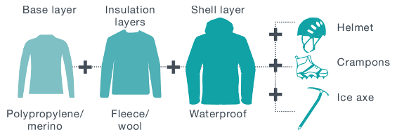 Illustration of winter clothing layers